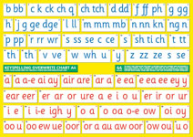 English Phonics for all ages and abilities