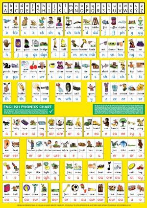 S 90 English Phonics Chart A1 Medium Wallchart For Class